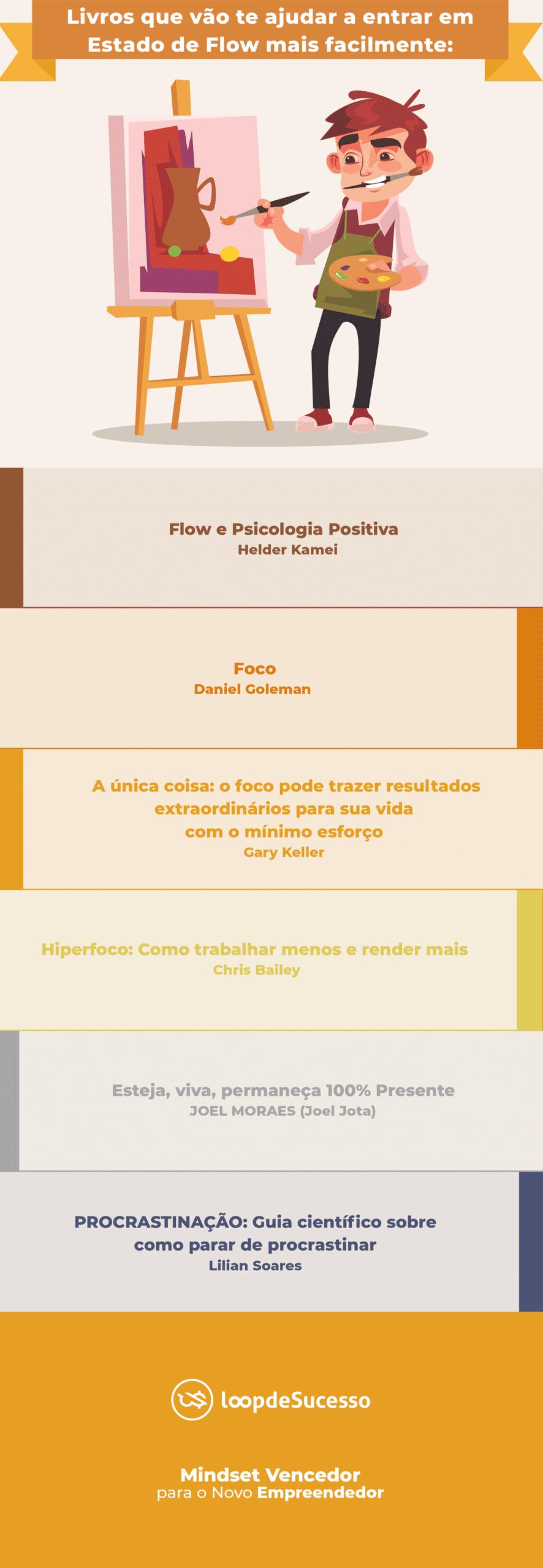 Infográfico como atingir um estado de Flow - Livros sobre estado de flow - Loop de Sucesso